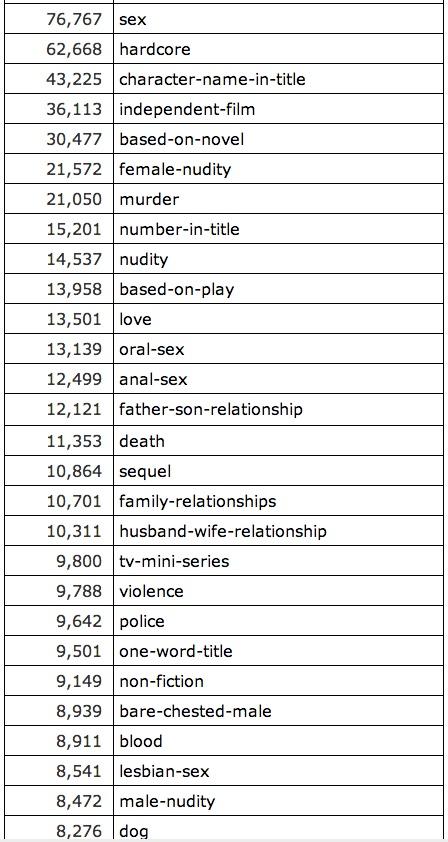 imdbplotkeywords