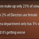 women are faring very badly in the film industry…