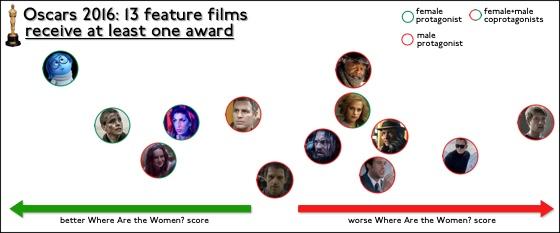 Oscars2016AllFilmWins