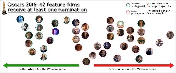 Oscars2016AllNomFilms