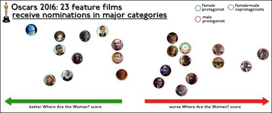 Oscars2016MajorCatNomFilms