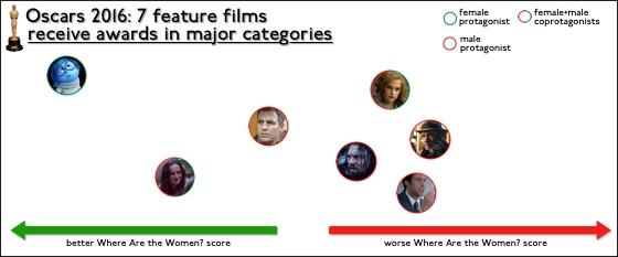 Oscars2016MajorCatWins